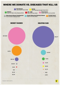 Donating vs Death infographic