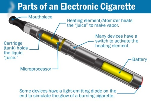 Parts of an e-cigarette